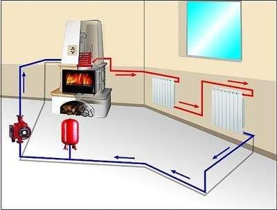 Кирпичная печь для дома и дачи на дровах: виды, отопительная дровяная печка из кирпича для отопления дома, как сделать каменную печь