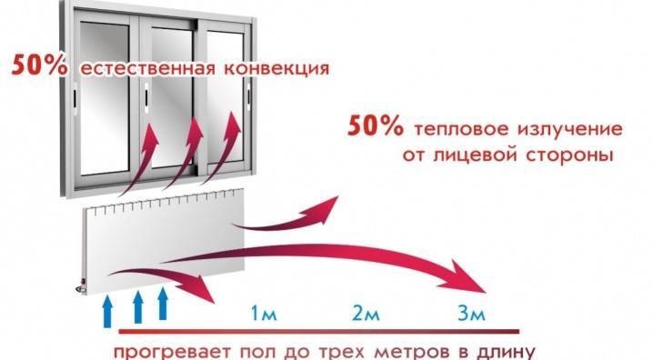 электрообогреватель конвекторного типа