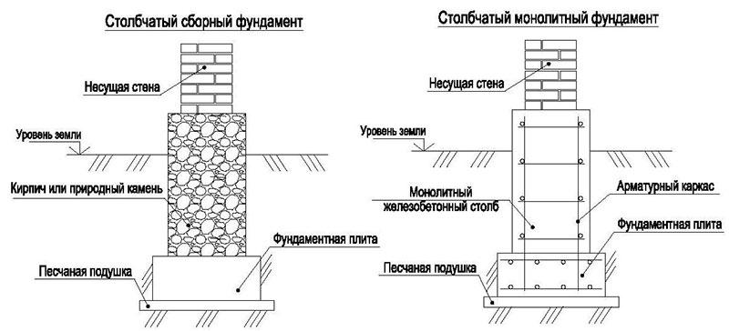 глубина промерзания грунта в ярославской области