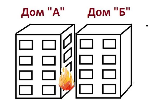 сп противопожарные расстояния