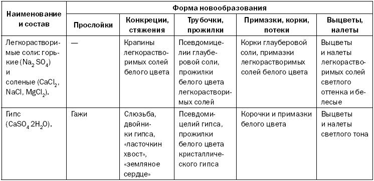 Виды почв, их особенности и способы улучшения. основные типы почв. фото — ботаничка.ru