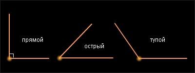 Угол наклона крыши: минимальный и оптимальный уклон плоской и скатной кровли в процентах и градусах снип, расчет с помощью онлайн калькулятора