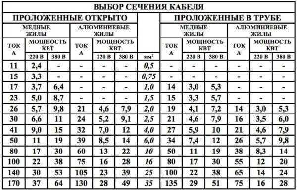 Сколько ватт в розетке 220 вольт - moy-instrument.ru - обзор инструмента и техники