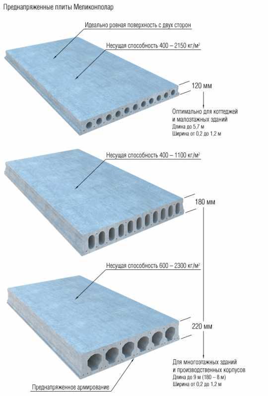 Панели бетонные стеновые: виды, производство