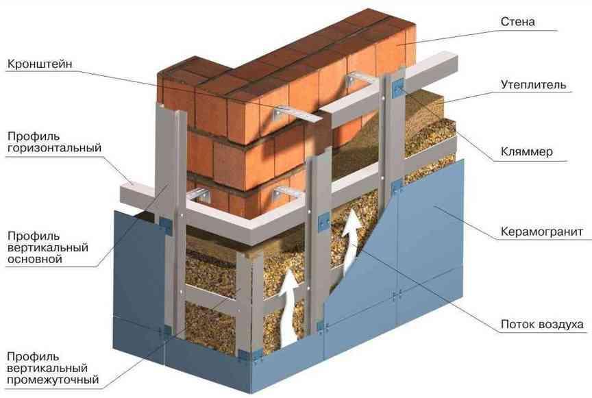 Разнообразие облицовочных плиток для фасада дома, способы их монтажа