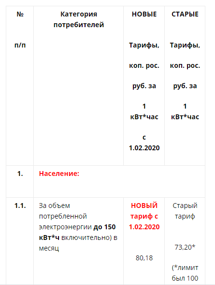 Тарифы на электроэнергию с 1 июля 2020 года: московская область