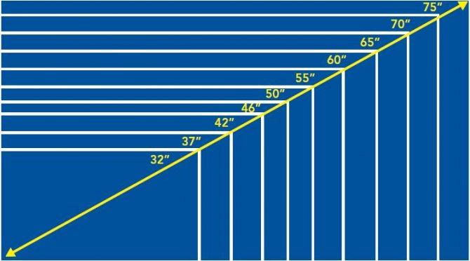 Как измерить диагональ телевизора
