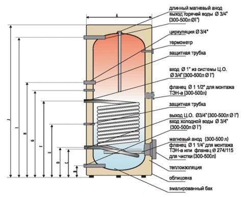Как выбрать водонагревательный бак - устройство, как подключить