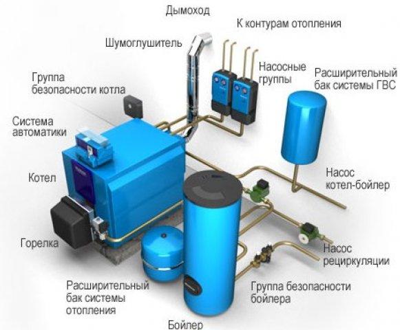 как работает газовый котел отопления