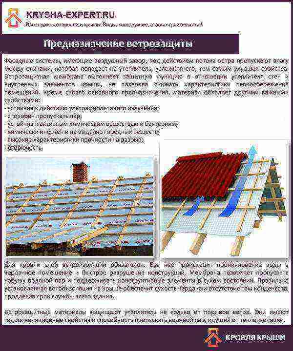 Как стелить ветрозащиту на крышу? - stroiliderinfo.ru