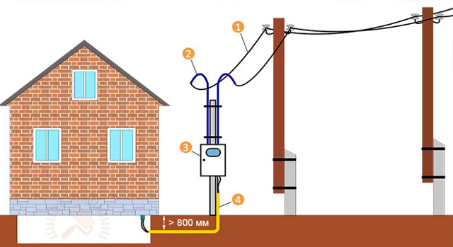 Установка столбов под электричество: этапы, требования, стоимость