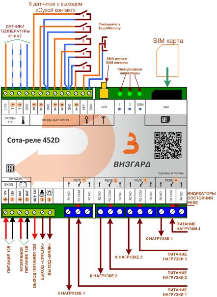 Лидер gsm vs pal es, сравниваем gsm контроллеры