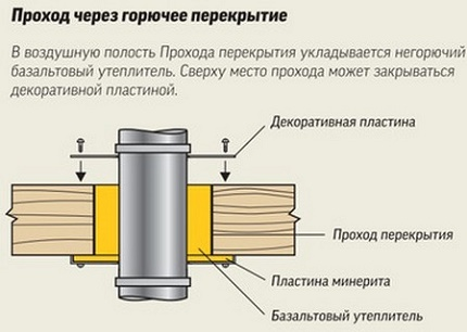 утепление дымоходной трубы