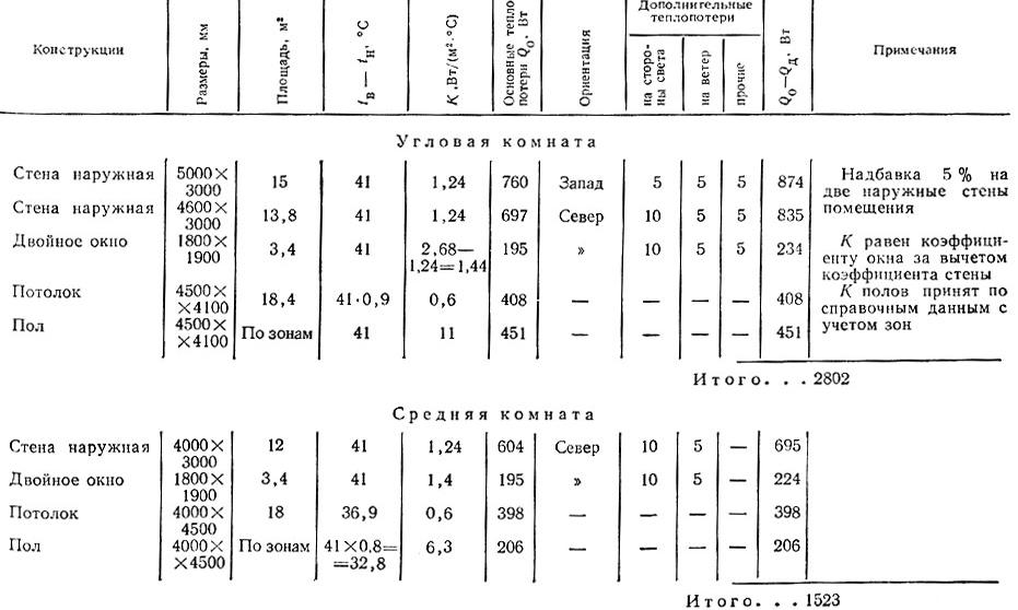 Расчет теплопотерь дома: онлайн калькулятор