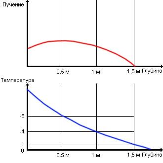 Определение глубины сезонного промерзания грунта