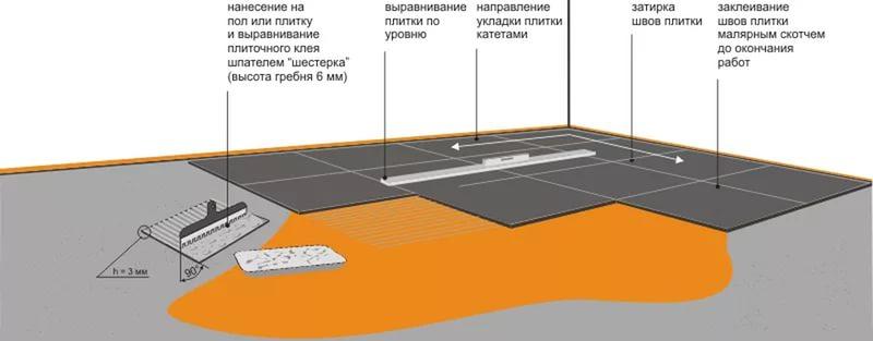 Толщина напольной и настенной керамической плитки