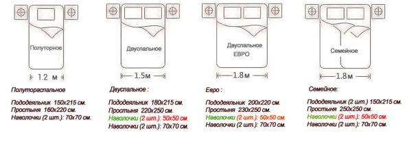 размер двуспального одеяла стандарт в россии таблица