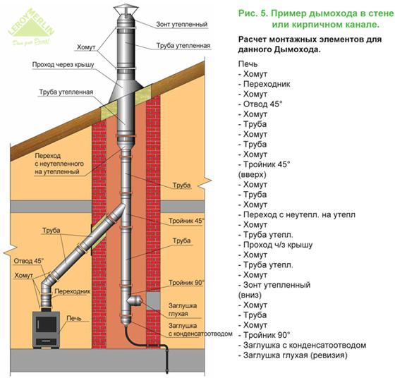 Дымоход из трубы своими руками: железные и стальные дымоходные трубы, металлические профильные дымоходы