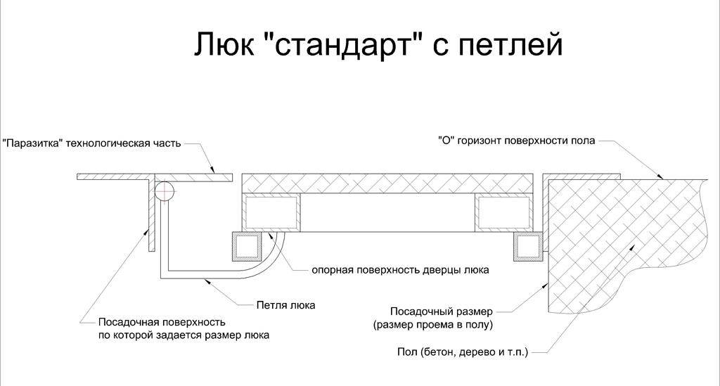 Как сделать люк в погреб своими руками. используемые материалы и инструменты, ручки и петли, монтаж крышки, герметизация и изоляция