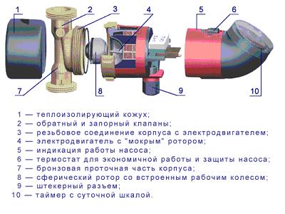 Не работает циркуляционный насос в системе отопления | всё об отоплении