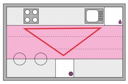 Эргономика кухни — полезные советы по оптимизации пространства