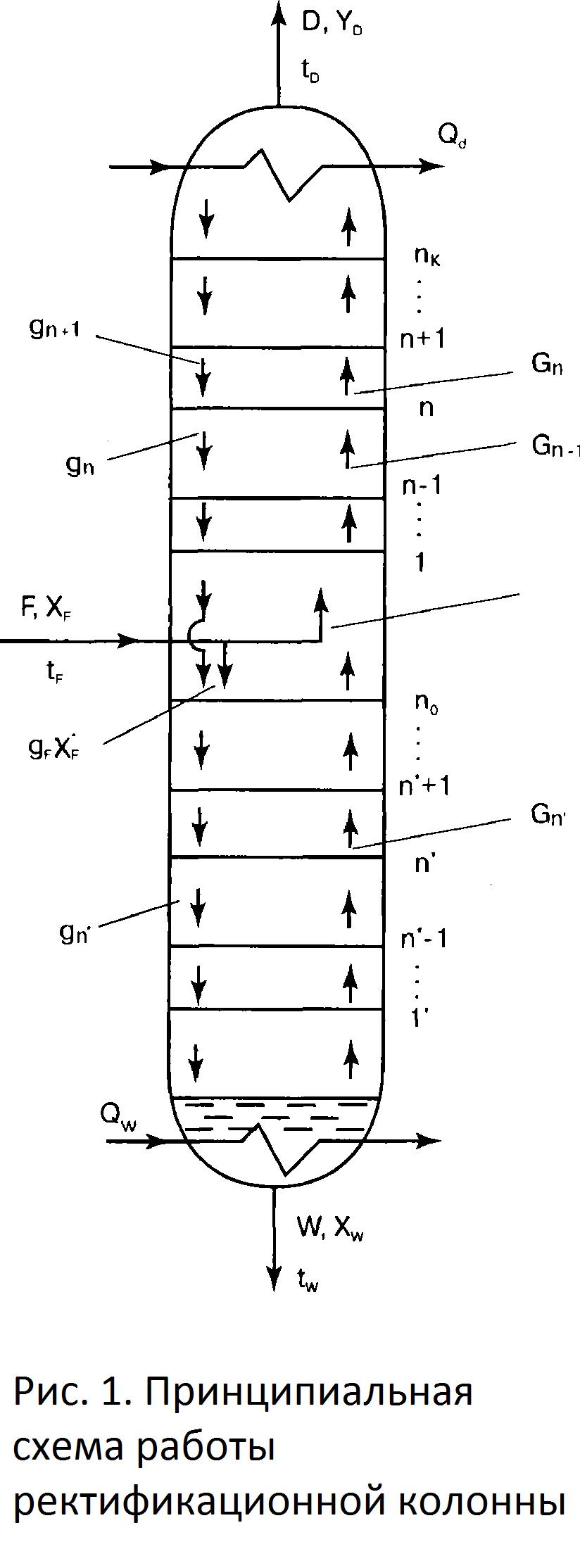 ректификационная колонна для самогона
