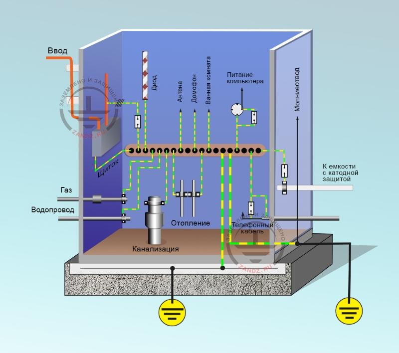 Система уравнивания потенциалов - электроснабжение - самострой 74