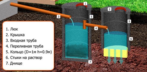 переливной колодец для канализации схема