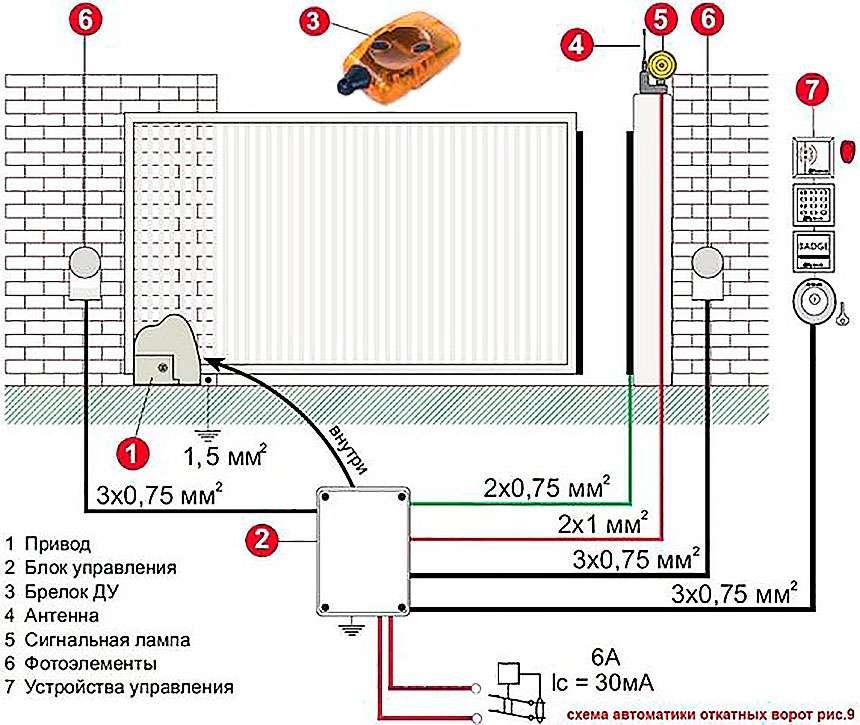 установка привода откатных ворот