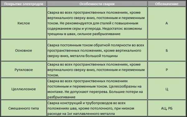 Основные принципы ручной дуговой сварки