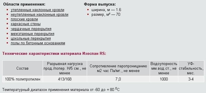 Изоспан ам: инструкция и характеристики