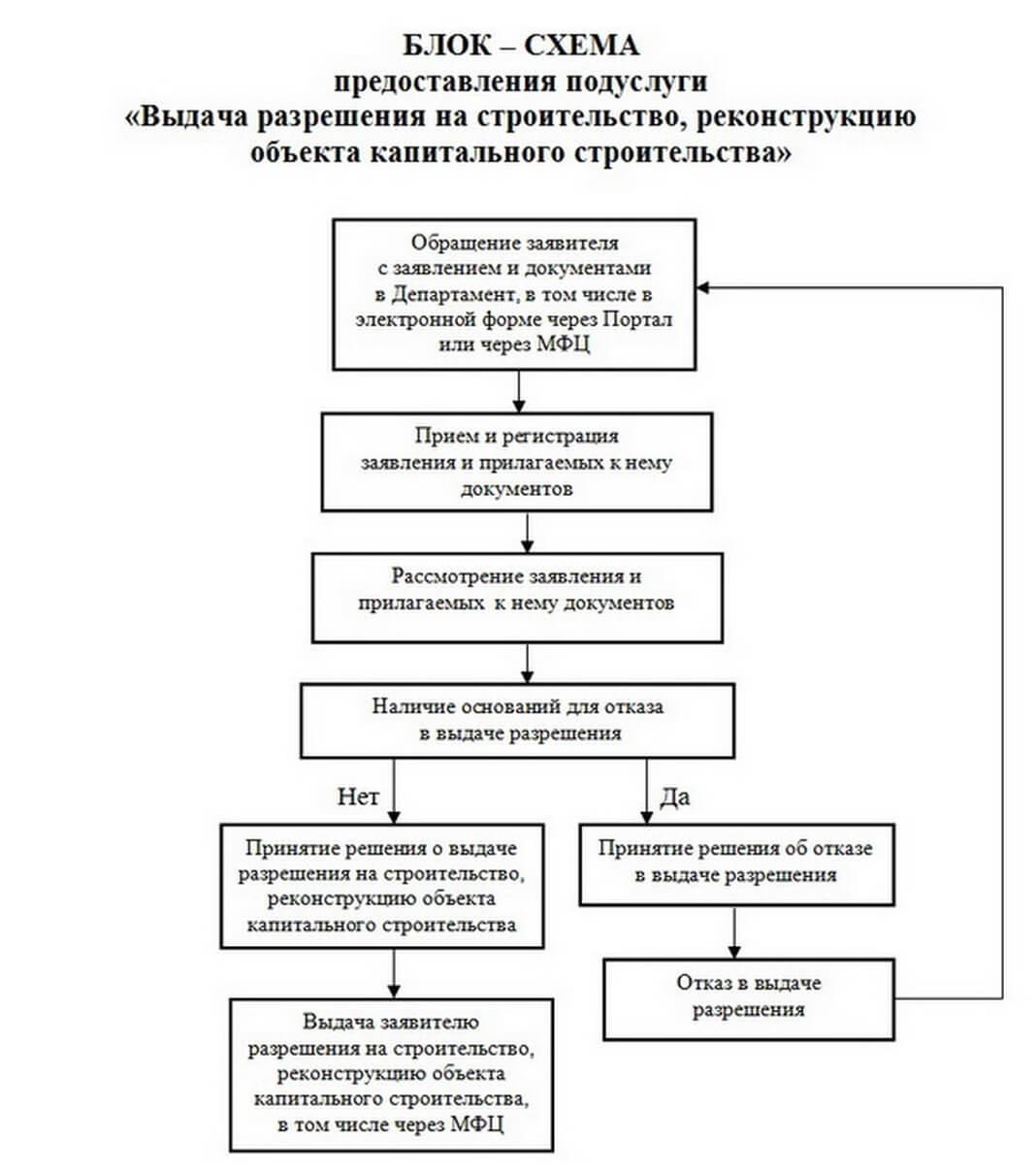 Как получить разрешение на строительство дома в новой москве? как получить разрешение на строительство дома в новой москве?