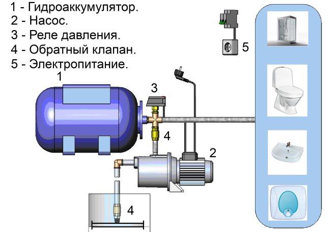 Обратный клапан для скважинного насоса: назначение, критерии выбора и установка