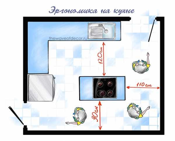 Эргономика кухонного пространства
