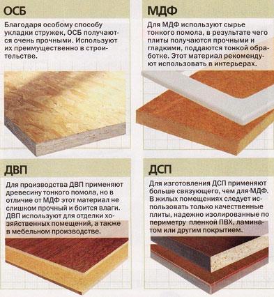Как происходит укладка осб на бетонный пол: технология, как положить osb без лаг под линолеум