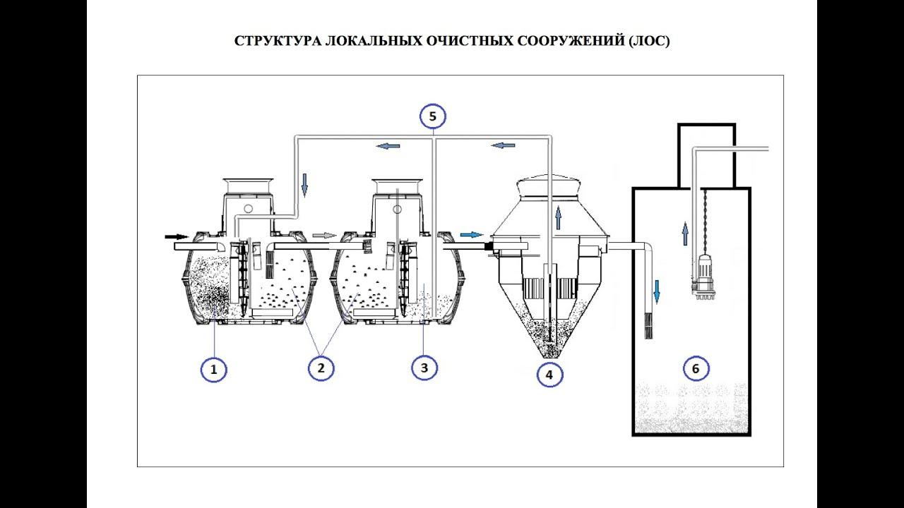 Канализации и очистные сооружения: типы и принцип работы