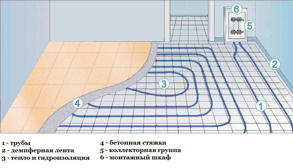 водяное отопление пола
