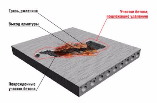 Чем покрыть бетонную отмостку вокруг дома: обзор вариантов