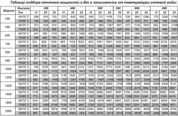 Расчет мощности батарей отопления по площади (биметаллических, чугунных, стальных)