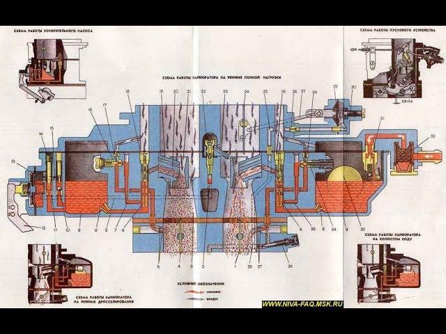 Принцип работы карбюратора бензокосы