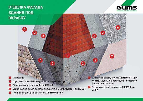 Цементно-песчаная штукатурка: правила замешивания, пропорции цемента и песка для раствора