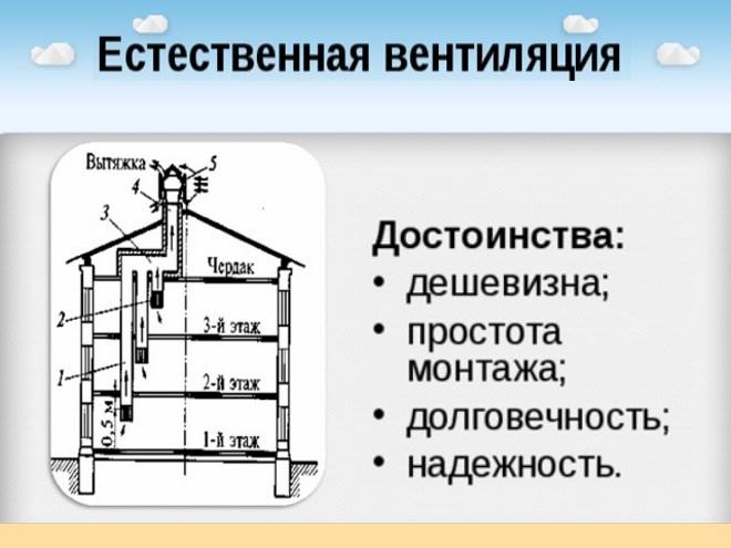 Организация вентиляции в доме своими руками - схема с выходом в стену, окно, а также другие варианты