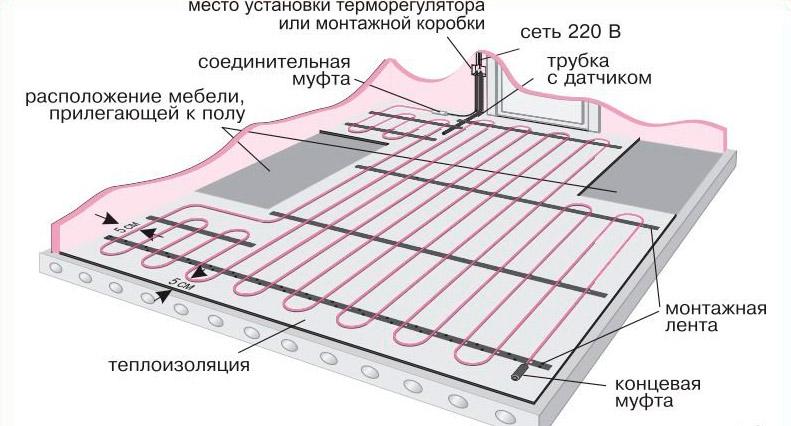 Монтаж матов теплого пола: пошаговая инструкция, как уложить теплый пол своими руками