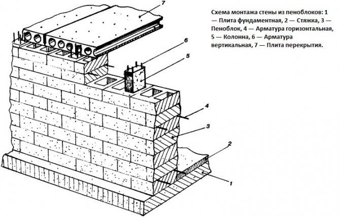 Пеноблок цена за штуку и за куб от компании блок строй
