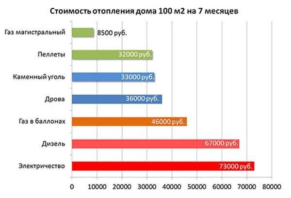Мощность газовой плиты и расход газа в час