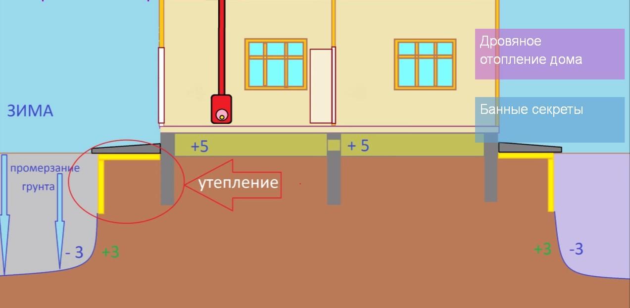 Глубина промерзания грунта: норматив снип