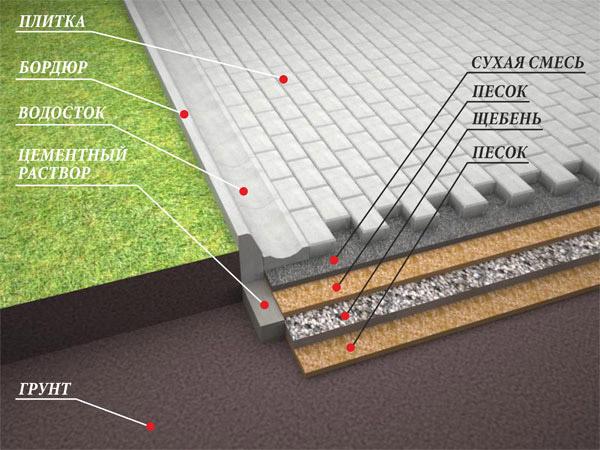 Как подобрать состав для тротуарной плитки