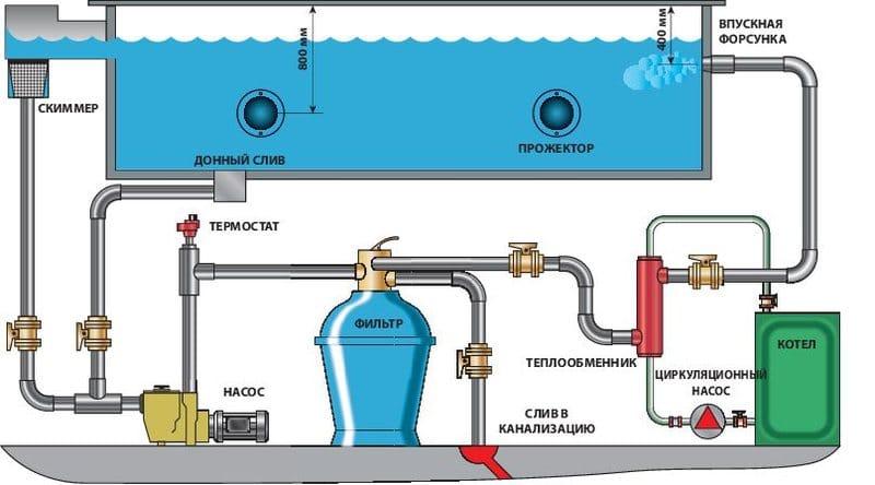 Бассейн из бетона своими руками: инструкция (фото и видео)