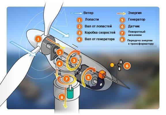 ветреный генератор