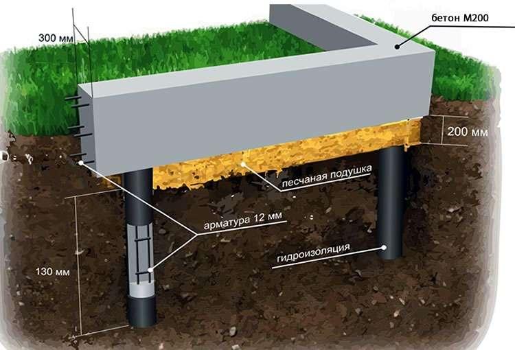 Состав и пропорции бетона в ведрах для изготовления фундамента